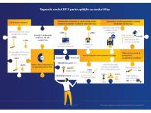 Infografic_Reperele anului 2015 pentru plățile cu carduri Visa (rezoluție online)