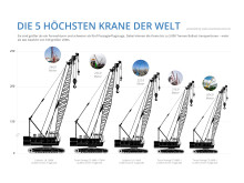 Inforgrafik: Top 5 der höchsten Krane der Welt