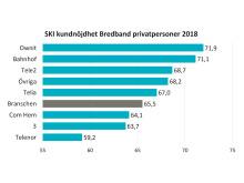 SKI kundnöjdhet Bredband B2C 2018