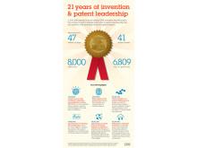 IBM jatkaa vahvasti patenttitilastojen kärjessä: jo 21. peräkkäinen ykköstila