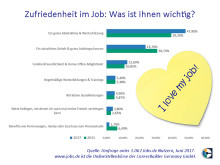 201706_CareerBuilder-Umfrage-Zufriedenheit-im-Job-neu