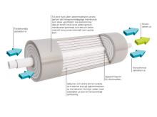 Saltvattenrening - Reverse osmosis