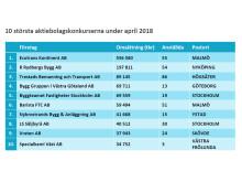 10 största konkurserna april 2018