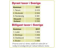 Tabell slutrapport Gotland