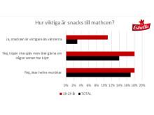 Snacks är viktigare än vännerna för många. Statistik Estrella 2018.