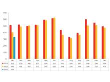 Antal aktiebolagskonkurser under 2013, 2014 och 2015