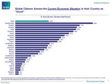 Ipsos ekonomiska puls - augusti Alla länder