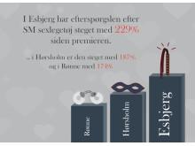 Esbjerg er mest kinky