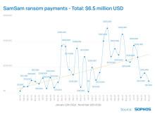 SamSam Ransom Payments $6.5m