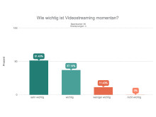 Videostreaming ist in