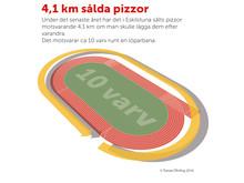 Så mycket pizza såldes i Eskilstuna