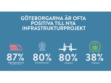 My Newsdesk Positiva till Infrastruktur