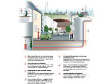 Skiss infrastruktur energilösning Hyllie