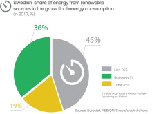 Swedish gross final energy consumption