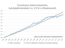 euroalueen_yhdenmukaistettu_indeksi