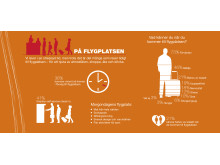 Infografik Resenären (rikssiffror) - Flygplatsen