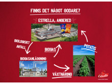 Estrella Biogas Kretslopp