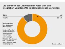 Integration von Benefits in Online-Stellenanzeigen