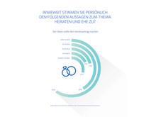 ElitePartner-Studie2016_Heiraten-Ehe-Frauen-Männer
