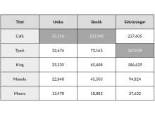 Siffror för vecka 10, 2013.