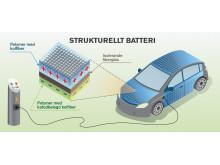 Ökad energieffektivitet med multifunktionell kolfiber