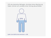 Immerhin: 52 Prozent der Deutschen könnten sich vorstellen einen Vertrag abzuschließen