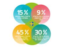 SIFO-rapport: ID-kapning bland små och medelstora företag.