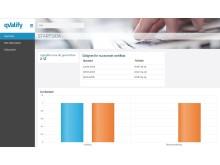 Startsidan i nya Quno 2.0 ger snabbt en översikt av antal uppgifter att genomföra, förfallodagar för certifikat samt statistik över olika avvikelser.