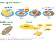 forsa-Umfrage zum Tag des deutschen Butterbrotes: Das liegt auf dem Brot