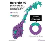 Her er det 4G