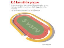Så här mycket pizza såldes i Södertälje 2016