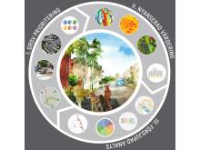 Sweco tar fram strategisk analysmetod för stadsutveckling.