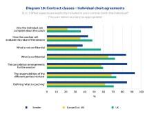 Kontraktsinnehåll i avtal med den individuella klienten