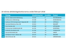 10 största konkurserna i februari 2018