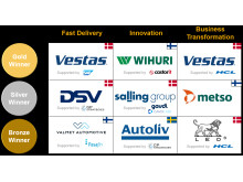 SAP Nordic Quality Awards 2018 winners overview
