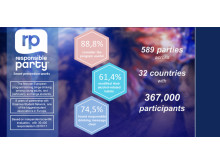 Infografik Key Results Responsible Party