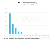 Statistik_AppleTV_3
