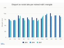 Norsk eksport av laks per mand målt i mengde tom august 2017