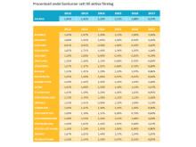 Procentuell andel konkurser sett till aktiva företag