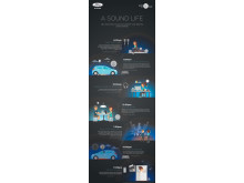 Ford introducerer B&O PLAY - infografic