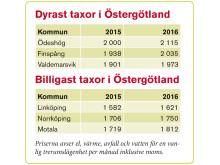 Tabell slutrapport Östergötland