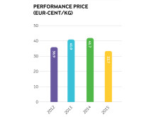 Arla annual results 2015 - performance price