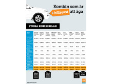 Kombin som är billigast att äga - stora kombibilar