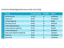 10 största konkurs mars 2018