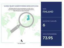 Suomen sijoitus GTCI-tutkimuksessa 2018