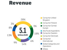 Arla revenue - Half Year 2015