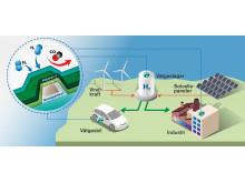 Snabba och noggranna sensorer är avgörande i ett hållbart samhälle där vätgas är en energibärare.