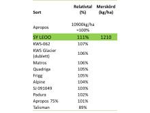 Försöksresultat Hyvido SY LEOO tabell