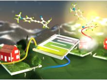 Solenergi lagras som kemisk energi