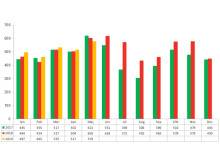 Konkursstatistik företag  2019, 2018 och 2017 - Maj 2019